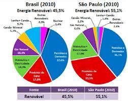 Panorama brasileiro -  2010