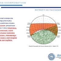 Retrofit de Fachadas: conforto e eficiência - energética e ocupacional.