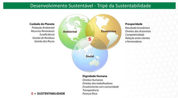 tripé-da-sustentabilidade