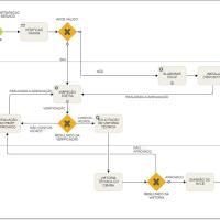 Você conhece os fluxos de atividades para a obtenção do AVCB de seu empreendimento?